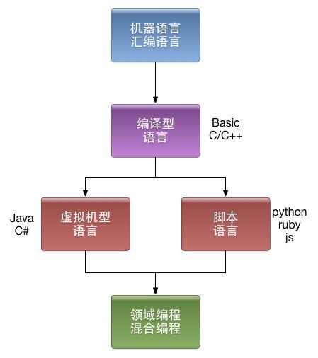 编程语言发展