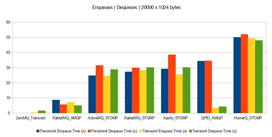 20000 X 1024 bytes 出队入队时间