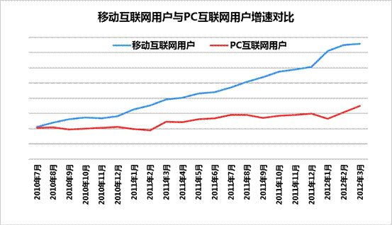 移动互联网用户与PC互联网用户增速对比