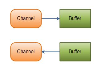 Channel和Buffer的关系