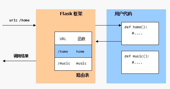汇智网 flask route
