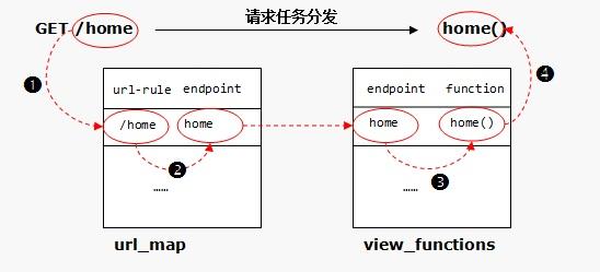 汇智网 flask endpoint.jpg
