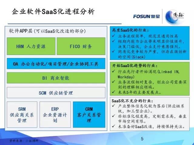 解析:SaaS 2.0 时代之风起云涌