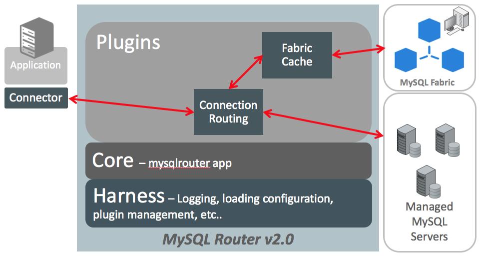 MySQL Router
