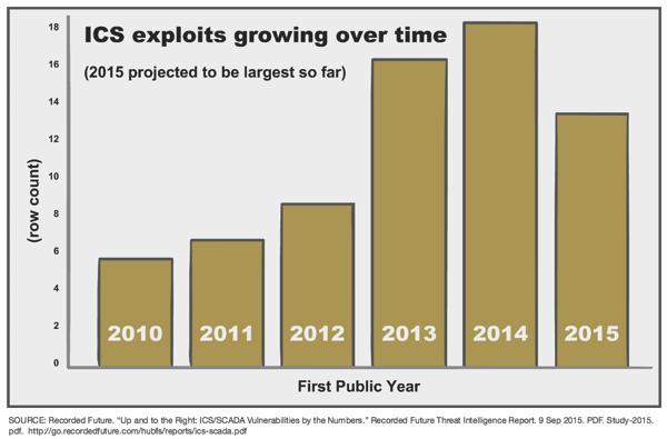 ICS工控网物联网攻击逐年增长