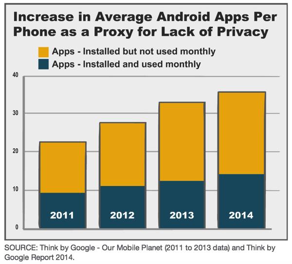 android应用与隐私