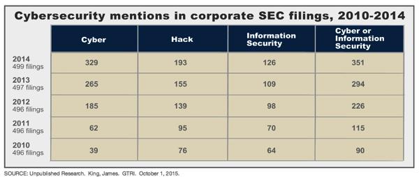 上市公司证交所文件中提及网络安全的频率