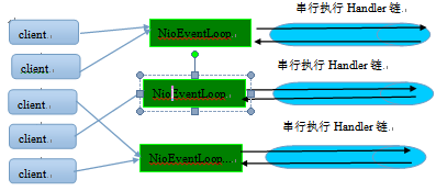 NioEventLoop处理