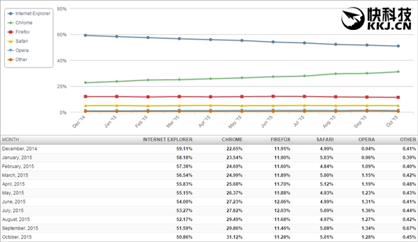IE仍是全球第一大浏览器 Edge完全没影
