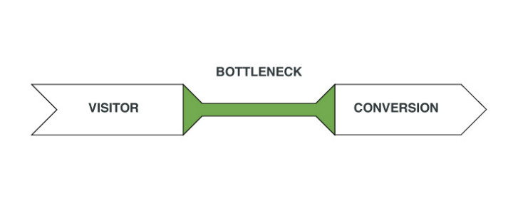 Ab Testing for web design Bottlenecks