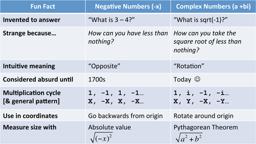 imaginary number properties