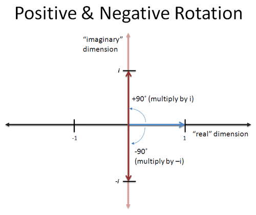Negative Rotation