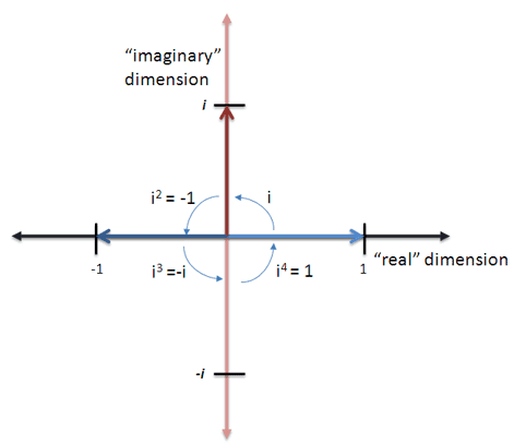 imaginary number cycle