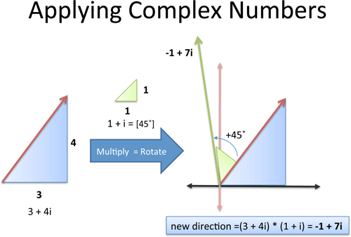 imaginary number example