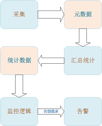 分层的流程