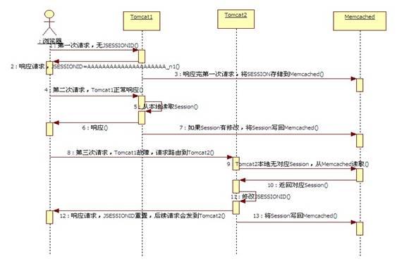 MSM处理Tomcat故障转移序列图