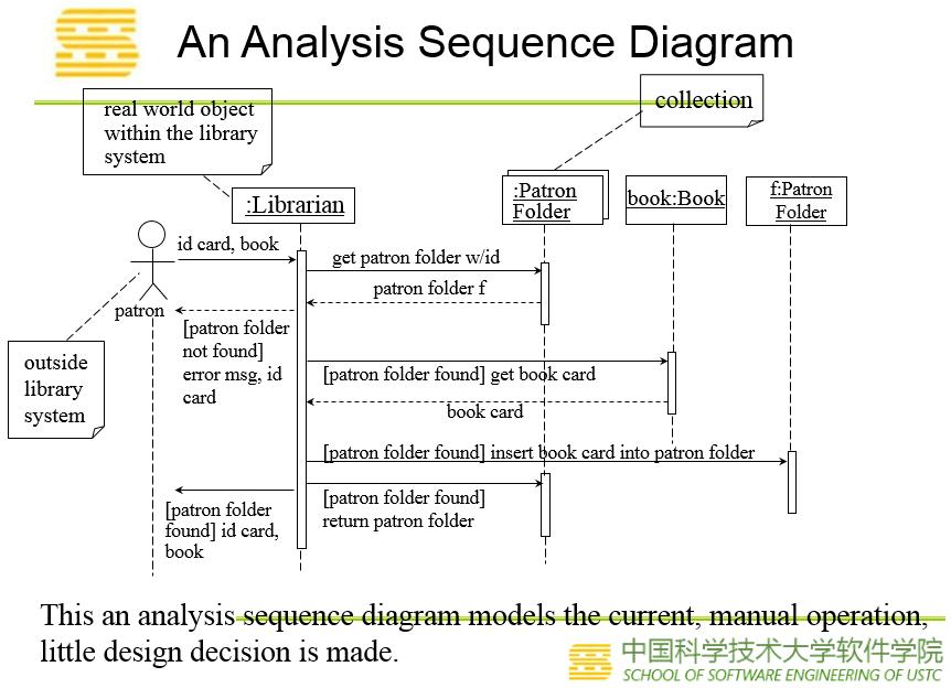 分析序列图
