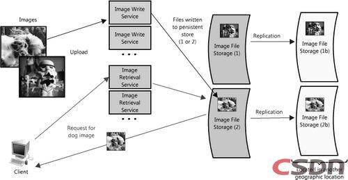 图片存储分区