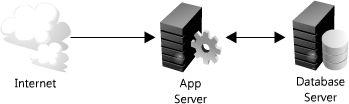 简单的Web应用程序
