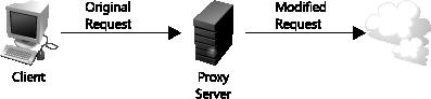 代理服务器