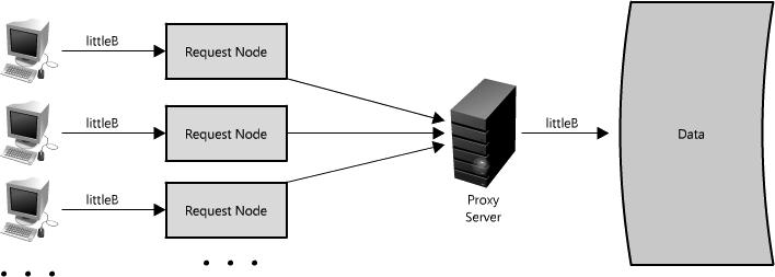 使用一个代理服务器压缩请求