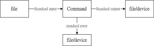命令运行过程的数据传输情况