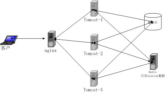 Tomcat+redis+nginx配置
