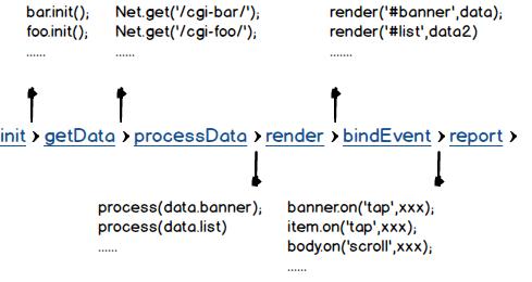 process_code