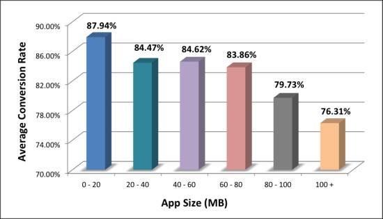 趋势:手游安装包越小 用户转化率越高