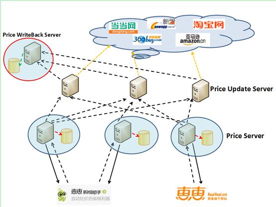 图4-价格服务器