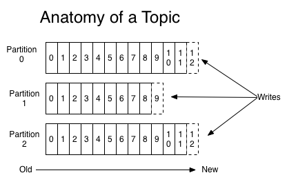 Anatomy of a Topic