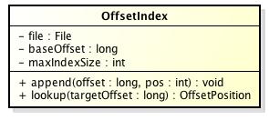 OffsetIndex类图