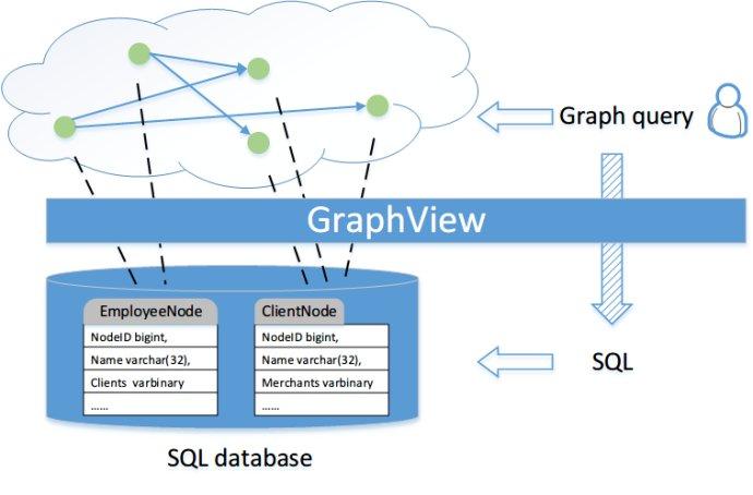 GraphView