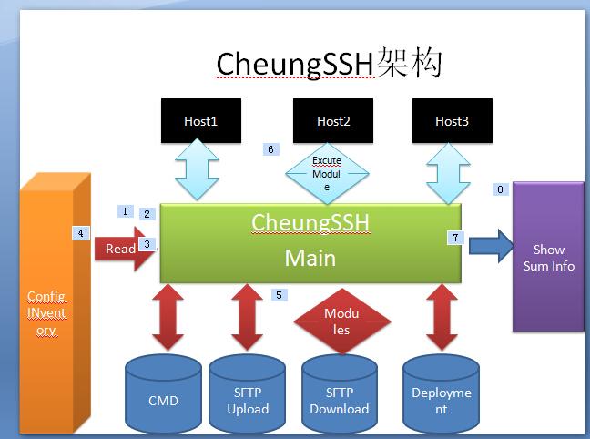 CheungSSH