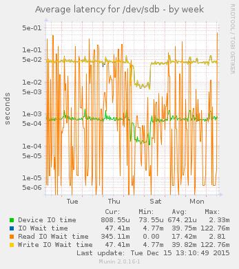 munin disk graph