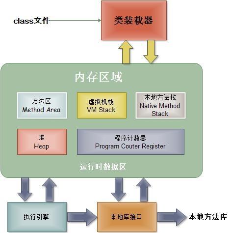 JVM 内存模型