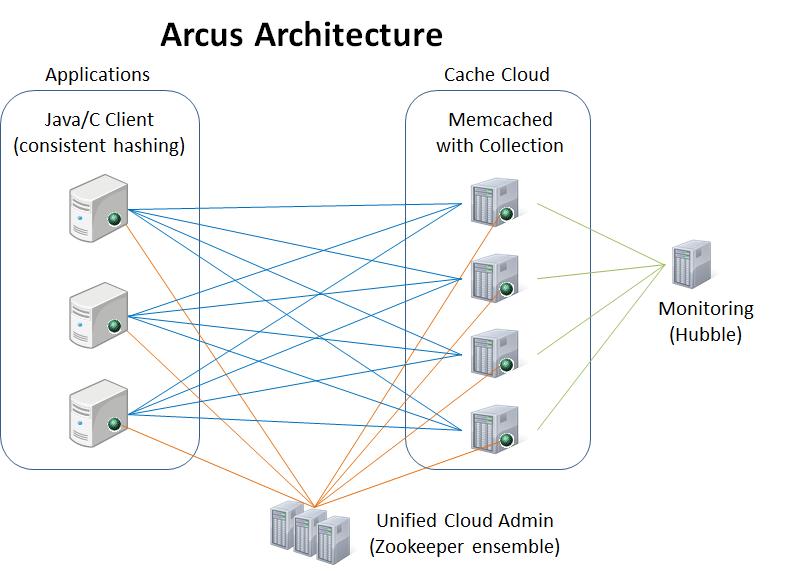 基于 memcached 的云缓存 ARCUS