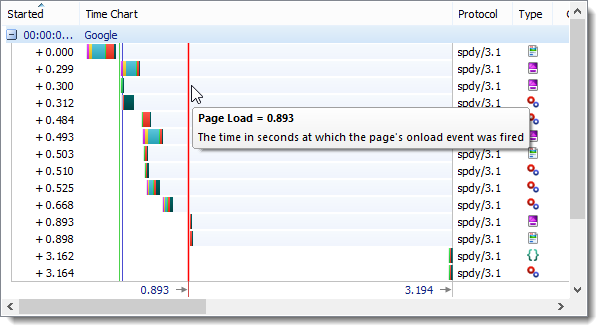 SPDY Page Load