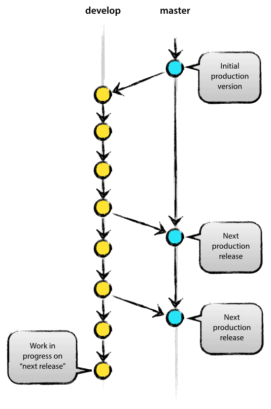A Successful Git Branching Model 梁永兴的个人空间 Oschina