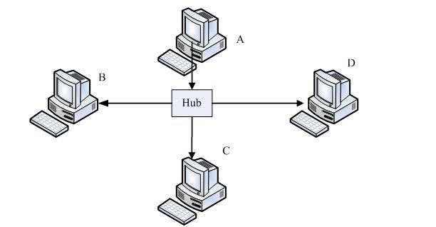 hub连接子网