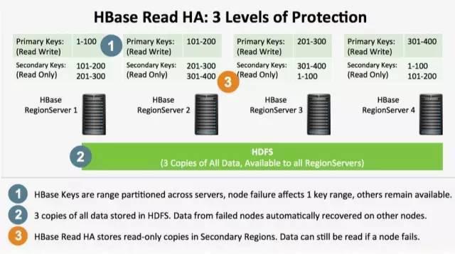 Apache HBase 2015年发展回顾与未来展望