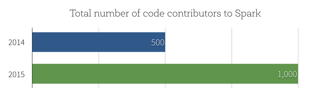 spark-contributors