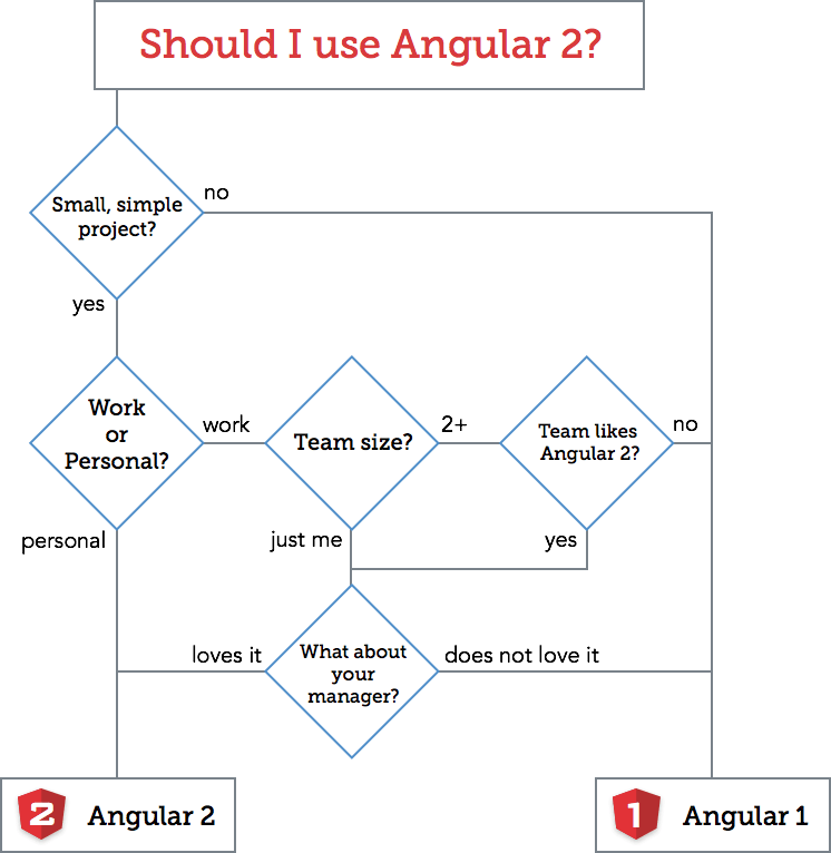 Should you use Angular 2? [flowchart]