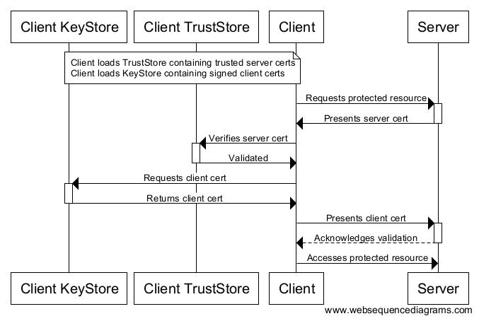 Client Certificate Flow