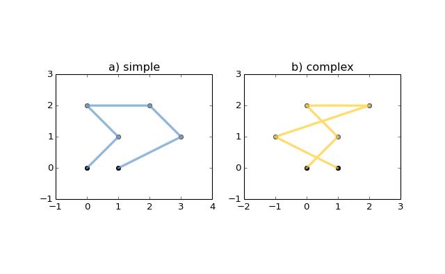 Shapely地理空间几何库,使用手册(英) - openthings的个人空间 - OSCHINA