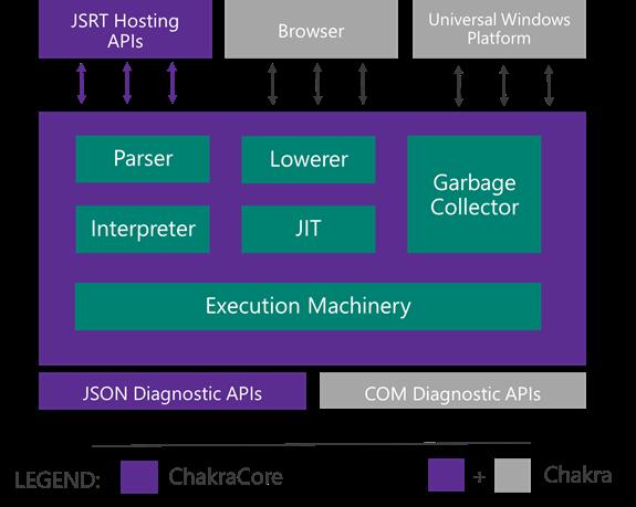 JavaScript 引擎 ChakraCore