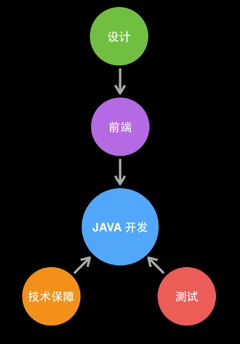 java_flow_small