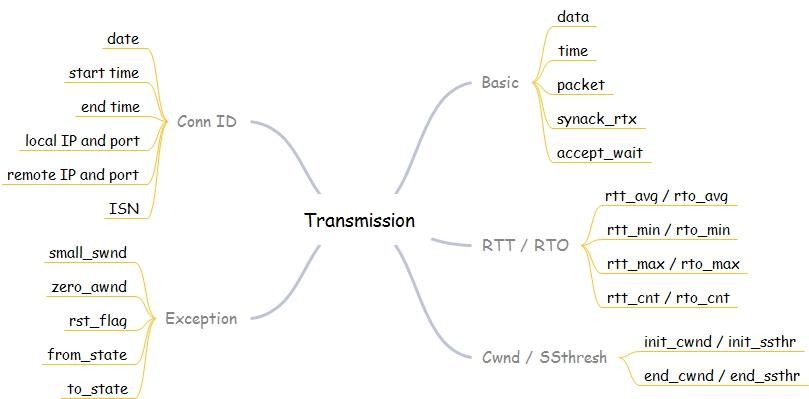 TCP 性能剖析工具 Tcpdive