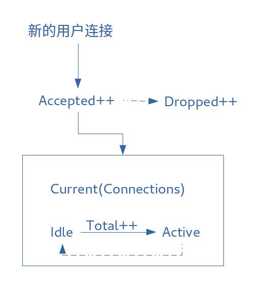 nginx-plus数据流