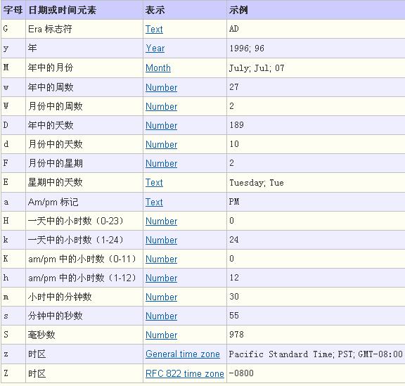 Java日期格式化